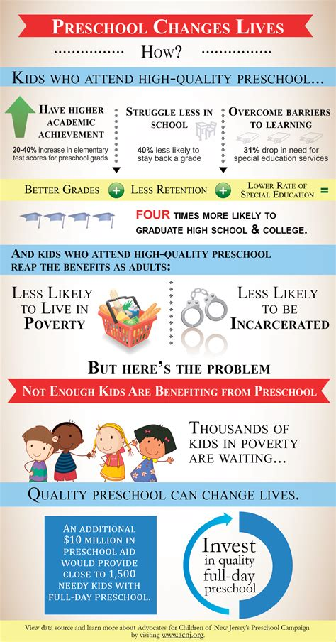early learning preschool advocates for children of new 928 | 2013 05 01 PrekChangesLivesInfographic