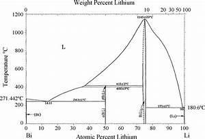 Phase Diagram Of Li