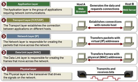 <b>TCP</b>/<b>IP</b> Five <b>Layer</b>...