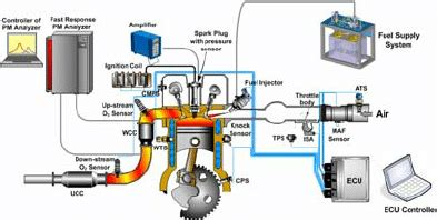 Gasoline In Car Engine Diagram by Schematic Diagram Of The Gasoline Engine Experimental