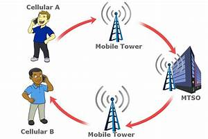 How Does A Mobile Phone  U0026 39 Look U0026 39  For Network Coverage