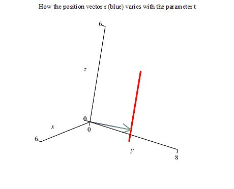 Schedules the animation to play relative to its old start. Equations of Lines inSpace