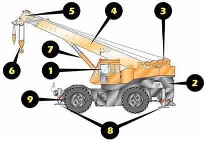 Crane Inspection Terrain Rough Checklist Diagram Safety