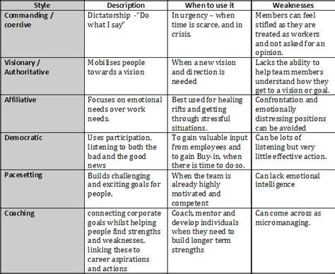 leadership styles  effective team performance