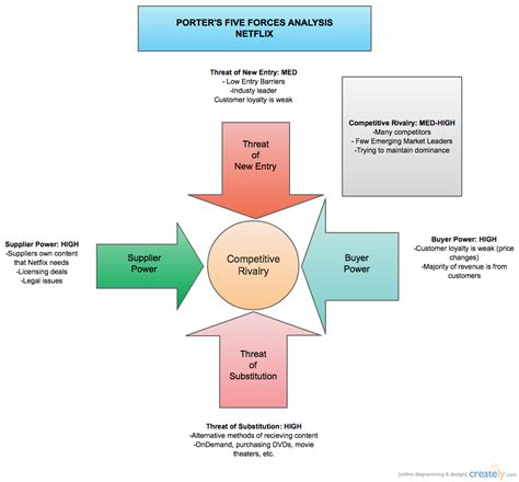 porters  forces analysis netflix block diagram