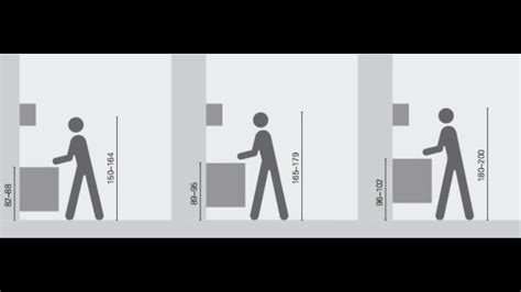 hauteur meuble cuisine hauteur meuble haut cuisine rapport plan travail