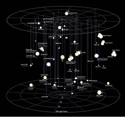 Space Local Neighborhood Stars Sol Near Galactica