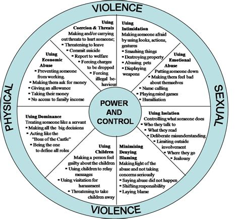 power  control river city domestic violence center
