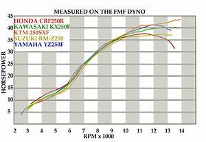 Dyno Chart  2014 250f Motocrossers