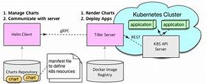 Helm Chart Repository Helm The Kubernetes Package Manager Hello We 39 Re Sk