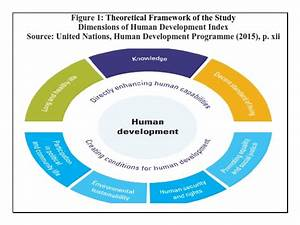 Theoretical Framework of the Study, Dimensions of Human ...