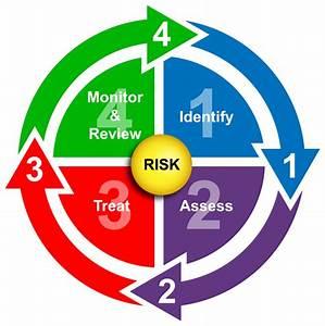 Strauss Troy  U2013 Labor Employment Risk Management Diagram