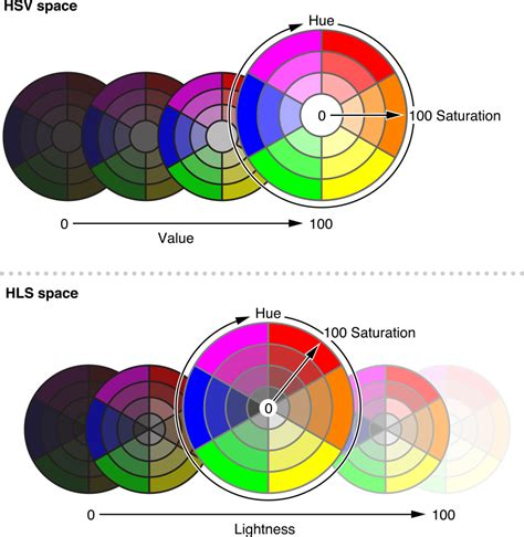 hsb color hsv or hsb color space and hls color space 21st