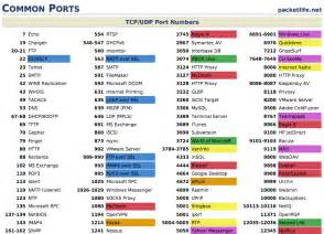Common Port Numbers Cheat Sheet