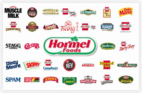 Hormel Foods: Great Company, Still Not A Great Investment ...