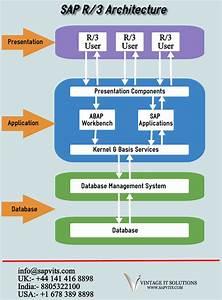 Sap R  3 Architecture Has Three Layers Presentation Layer Application Layer Database Layer Sap R