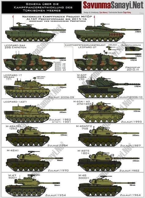 x t10 user modern turkey tanks modern battle tanks ifvs