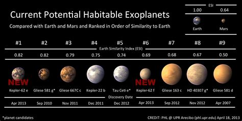 NASA Kepler Discovers New Potentially Habitable Exoplanets ...