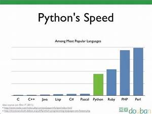 Image Result For Python Programming Language Chart
