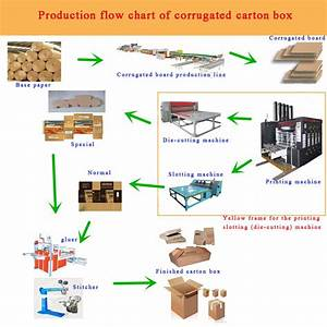 Corrugated Cardboard Production Line Automatic Computer