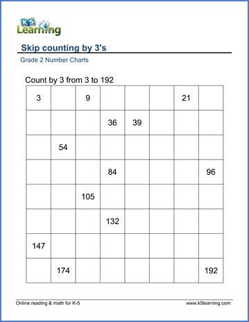 grade 2 skip counting worksheets count by 3s k5 learning