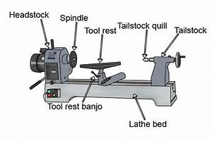 What Is A Woodturning Lathe
