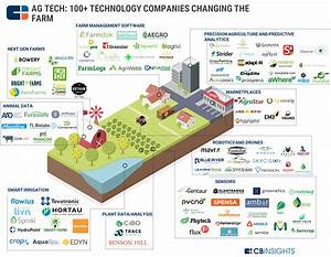 The Ag Tech Market Map: 100+ Startups Powering The Future ...