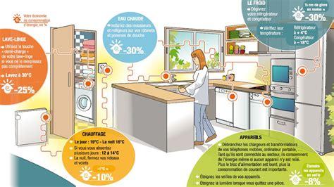 l énergie à la cuisine formidable comment economiser de l energie dans une maison