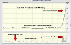 How To Read Stock Charts And Patterns  A Beginner U2019s Guide