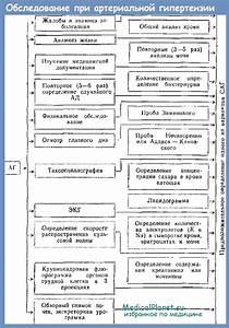 Артериальная гипертония при метаболическом синдроме