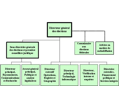 bureau du directeur general des elections archiv 201 bureau du directeur g 233 n 233 ral des 233 lections 3 4