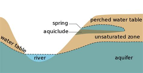 how deep is the water table where i live file water table svg wikipedia
