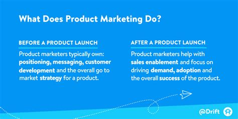 Explain Marketing by What Is Product Marketing With Real World Exles Drift