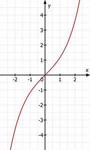 Nullstellen Berechnen Sinus : wie bestimme ich nullstellen und definitionsbereich von f x 1 2 e x e x mathelounge ~ Themetempest.com Abrechnung