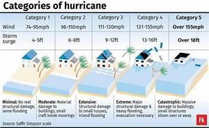 Hurricane Dorian  Why It U0026 39 S So Destructive