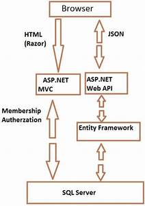 Using Entity Framework In Web Api Part