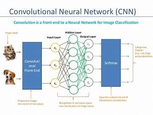 Machine Learning - Introduction to Convolutional Neural ...