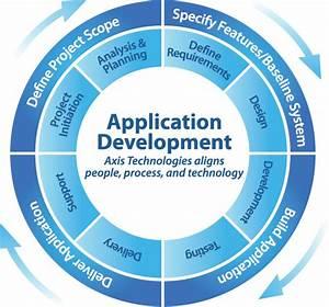 Software Application Development  U00bb Prevoyance Technologies