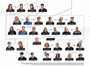 Queen Elizabeth Lineage Chart Royal Families The House Of Windsor Family Tree Part 2