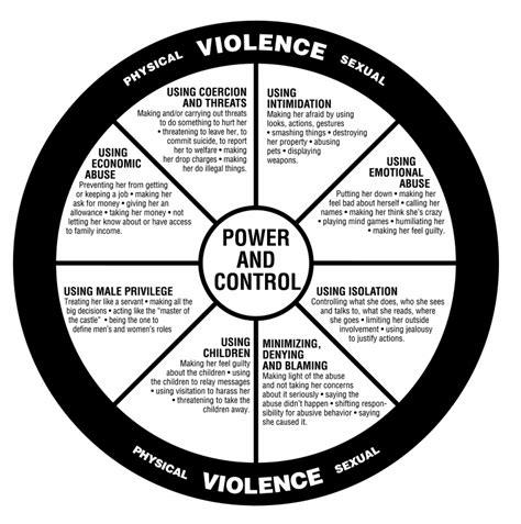 violence  women neighbours friends  families
