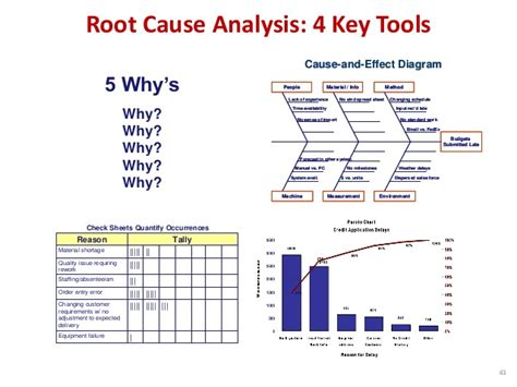 root  analysis  key