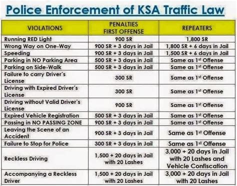 how much is a light ticket list of traffic violations in saudi arabia in saudi