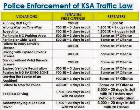List Of Traffic Fines In Saudi Arabia For 2019  Life In Saudi Arabia