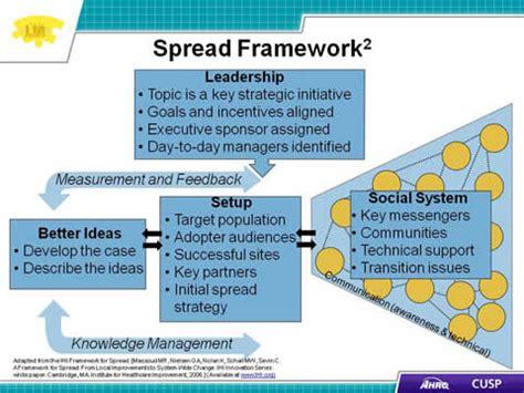 cusp toolkit spread   agency