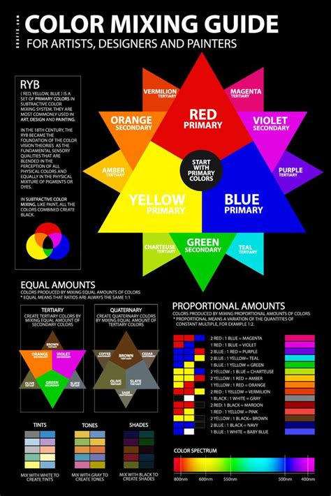 mixing colors color mixing guide poster classroom color mixing