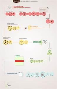 Web Development Flow Chart