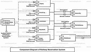 Railway Reservation System Component Uml Diagram