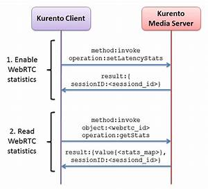 Webrtc Statistics  U2014 Kurento 6 6 2 Documentation