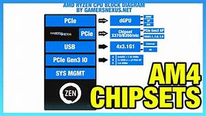 Amd Chipset Differences  X370 Vs  B350  A320  X300