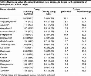 nutritional value of foods table | Brokeasshome.com